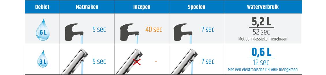 Vergelijking van het waterverbruik